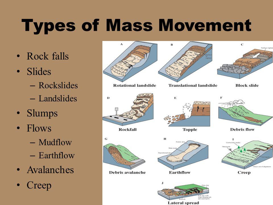 Rock falls Slides – Rockslides – Landslides Slumps Flows – Mudflow – Earthflow Avalanches Creep