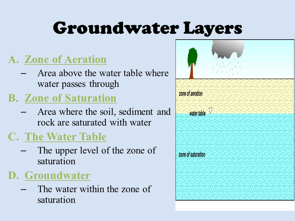 Groundwater Layers A.Zone of Aeration – Area above the water table where water passes through B.Zone of Saturation – Area where the soil, sediment and