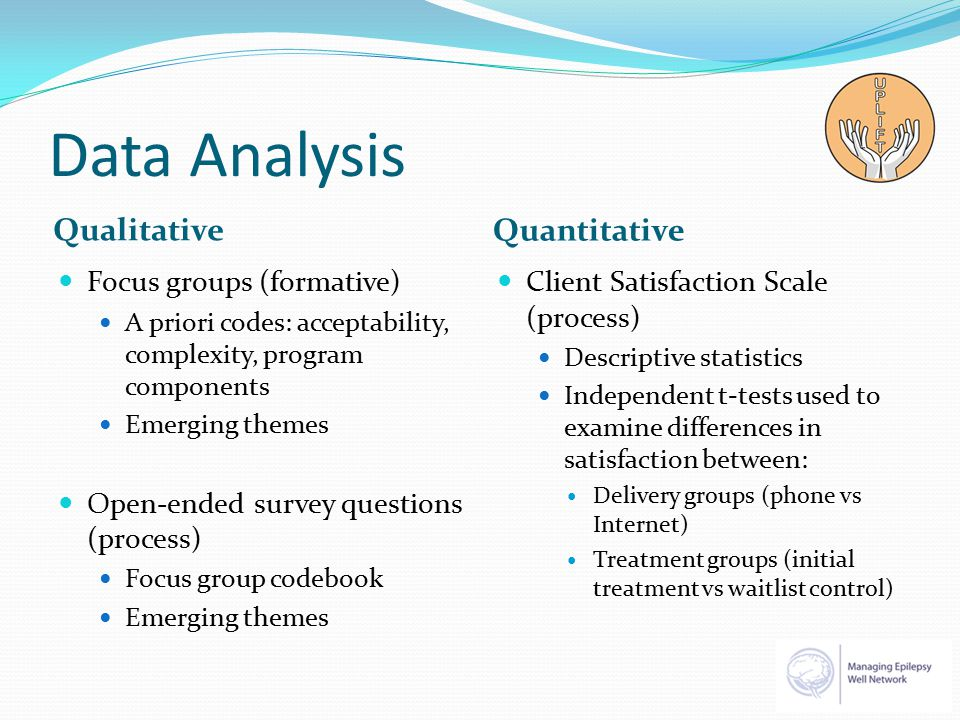 Data Analysis Qualitative Quantitative Focus groups (formative) A priori codes: acceptability, complexity, program components Emerging themes Open-ended survey questions (process) Focus group codebook Emerging themes Client Satisfaction Scale (process) Descriptive statistics Independent t-tests used to examine differences in satisfaction between: Delivery groups (phone vs Internet) Treatment groups (initial treatment vs waitlist control)