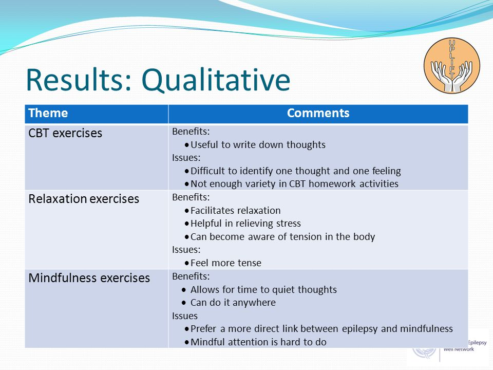 Results: Qualitative ThemeComments CBT exercises Benefits:  Useful to write down thoughts Issues:  Difficult to identify one thought and one feeling  Not enough variety in CBT homework activities Relaxation exercises Benefits:  Facilitates relaxation  Helpful in relieving stress  Can become aware of tension in the body Issues:  Feel more tense Mindfulness exercises Benefits:  Allows for time to quiet thoughts  Can do it anywhere Issues  Prefer a more direct link between epilepsy and mindfulness  Mindful attention is hard to do