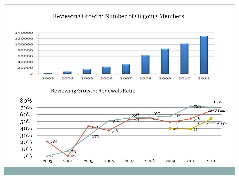 Reviewing Growth: Number of Ongoing Members
