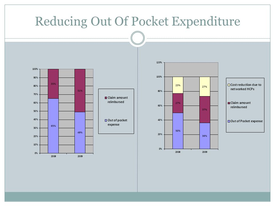 Reducing Out Of Pocket Expenditure