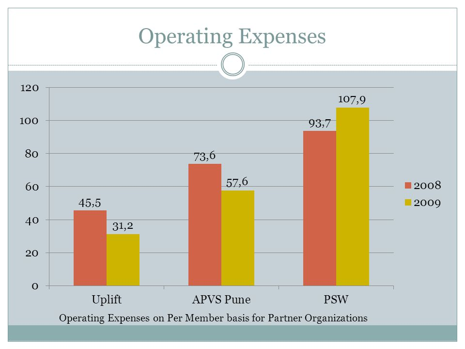 Operating Expenses Operating Expenses on Per Member basis for Partner Organizations