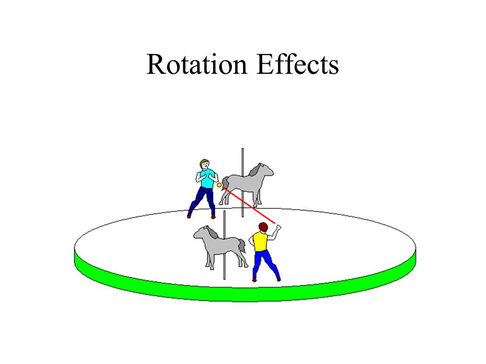 Rotation Effects