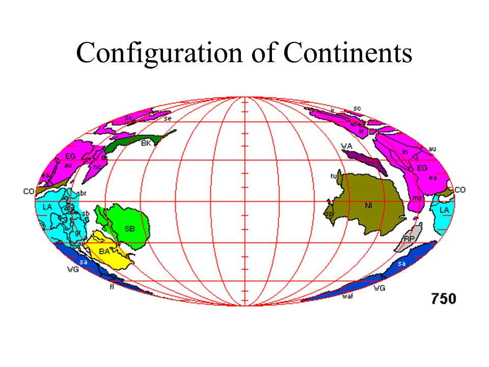 Configuration of Continents