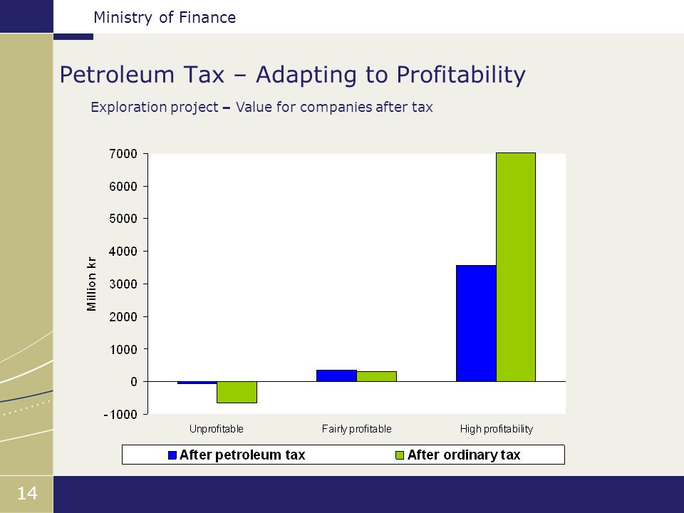Ministry of Finance 14 Petroleum Tax – Adapting to Profitability Exploration project – Value for companies after tax