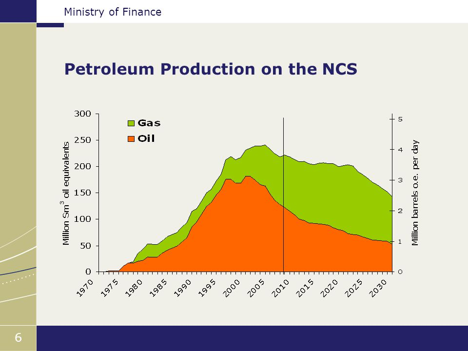 Ministry of Finance 6 Petroleum Production on the NCS