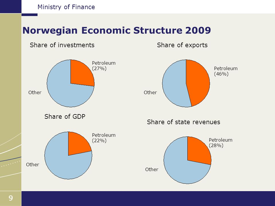 Ministry of Finance 99 Norwegian Economic Structure 2009 Share of investments Petroleum (27%) Other Share of exports Petroleum (46%) Other Share of GDP Petroleum (22%) Other Share of state revenues Petroleum (28%) Other