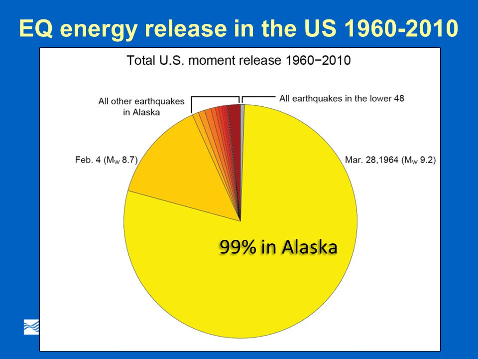 99% in Alaska EQ energy release in the US 1960-2010 Mike West, Alaska Earthquake Center