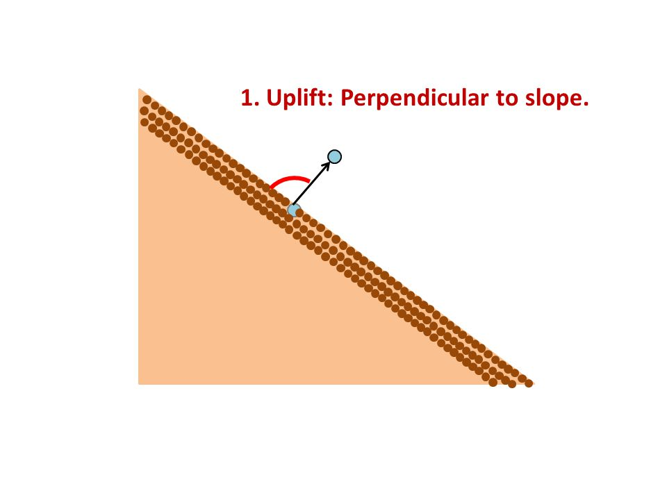 1. Uplift: Perpendicular to slope.