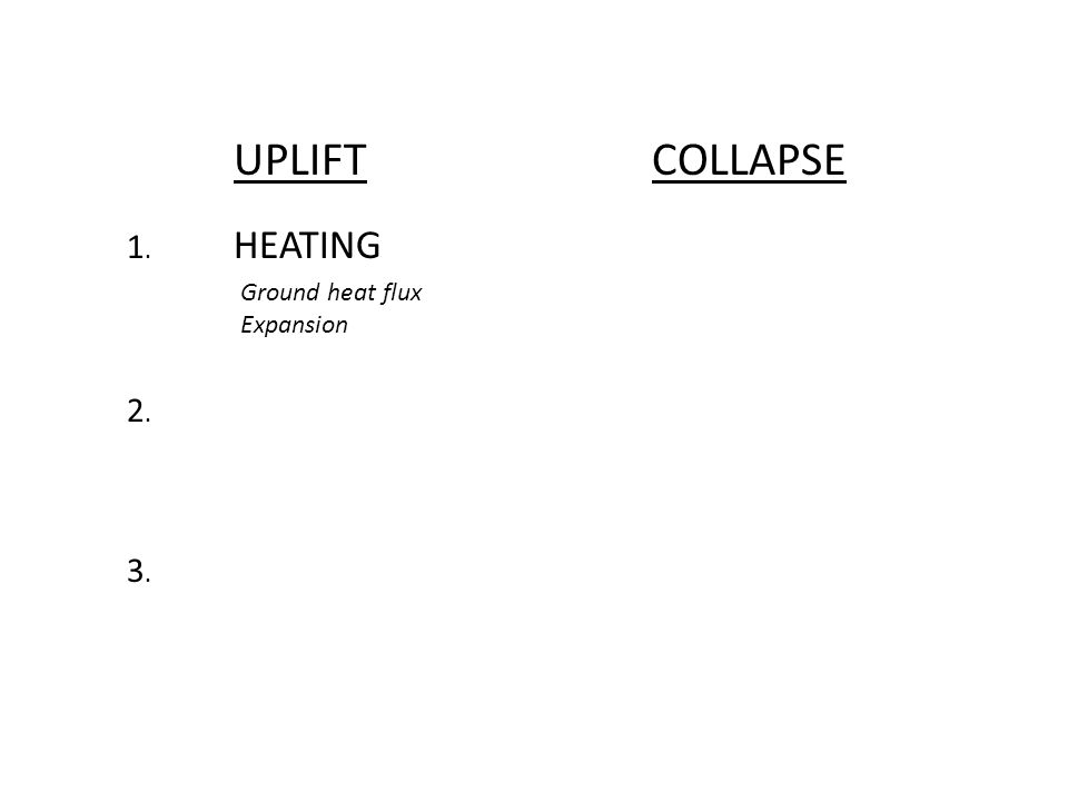 UPLIFTCOLLAPSE 1. HEATING 2.2. 3.3. Ground heat flux Expansion