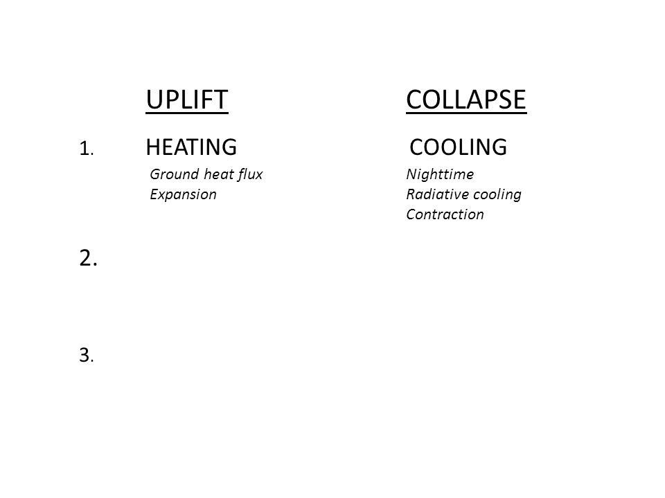 UPLIFTCOLLAPSE 1. HEATING 2. 3.3. Ground heat flux Expansion COOLING Nighttime Radiative cooling Contraction