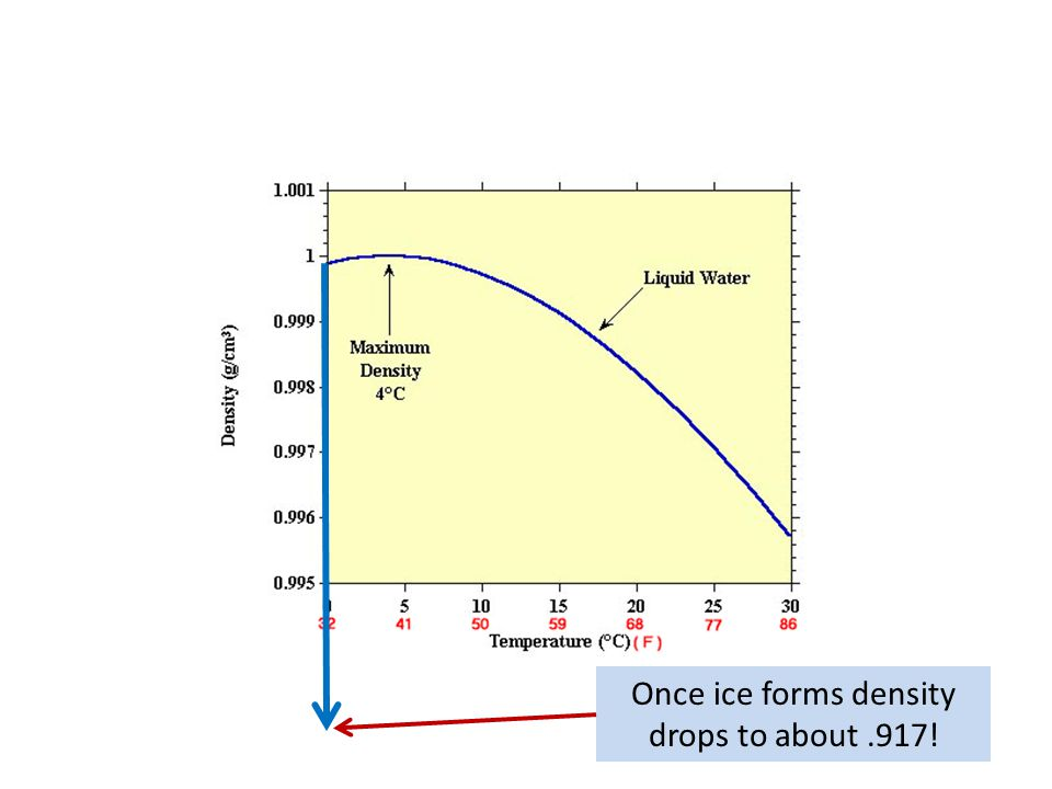 Once ice forms density drops to about.917!