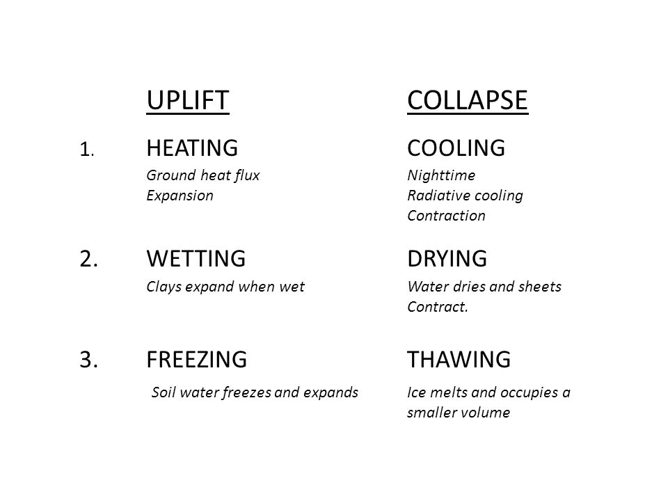 UPLIFTCOLLAPSE 1. HEATING 2.WETTING 3.FREEZING Ground heat flux Expansion COOLING Nighttime Radiative cooling Contraction Clays expand when wet DRYING