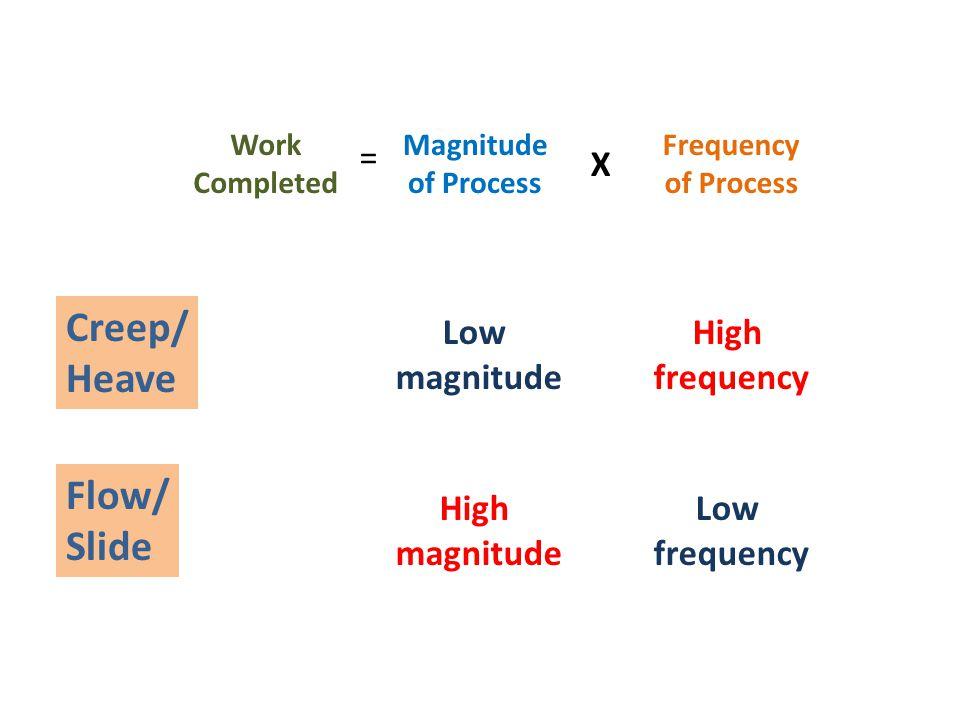 Creep/ Heave Flow/ Slide Low magnitude Low frequency High magnitude High frequency Work Completed = Magnitude of Process X Frequency of Process