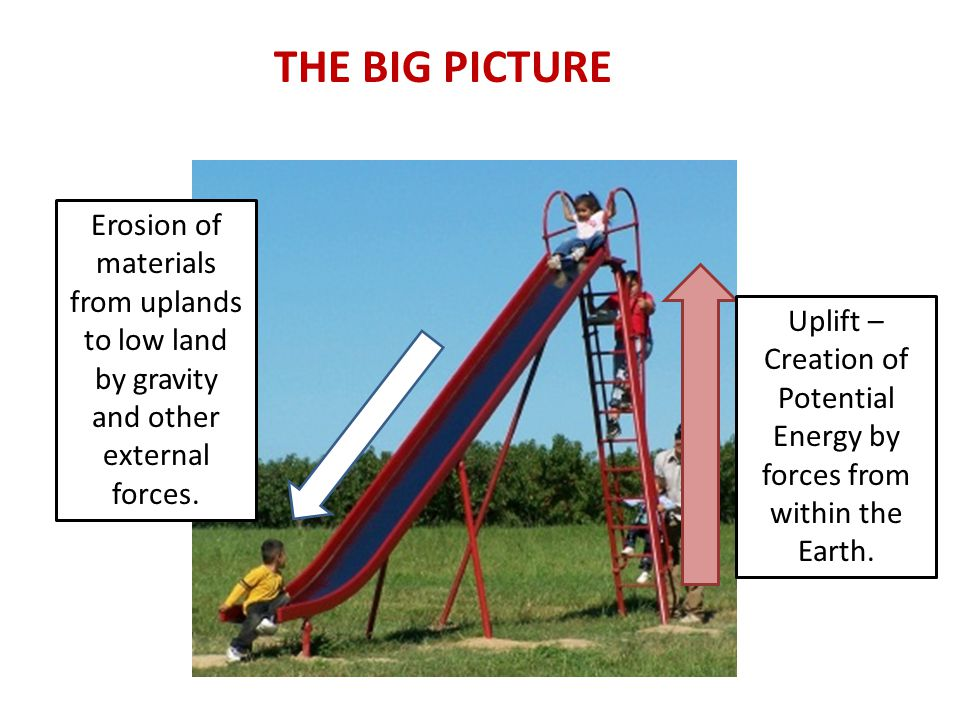 THE BIG PICTURE Erosion of materials from uplands to low land by gravity and other external forces. Uplift – Creation of Potential Energy by forces fr