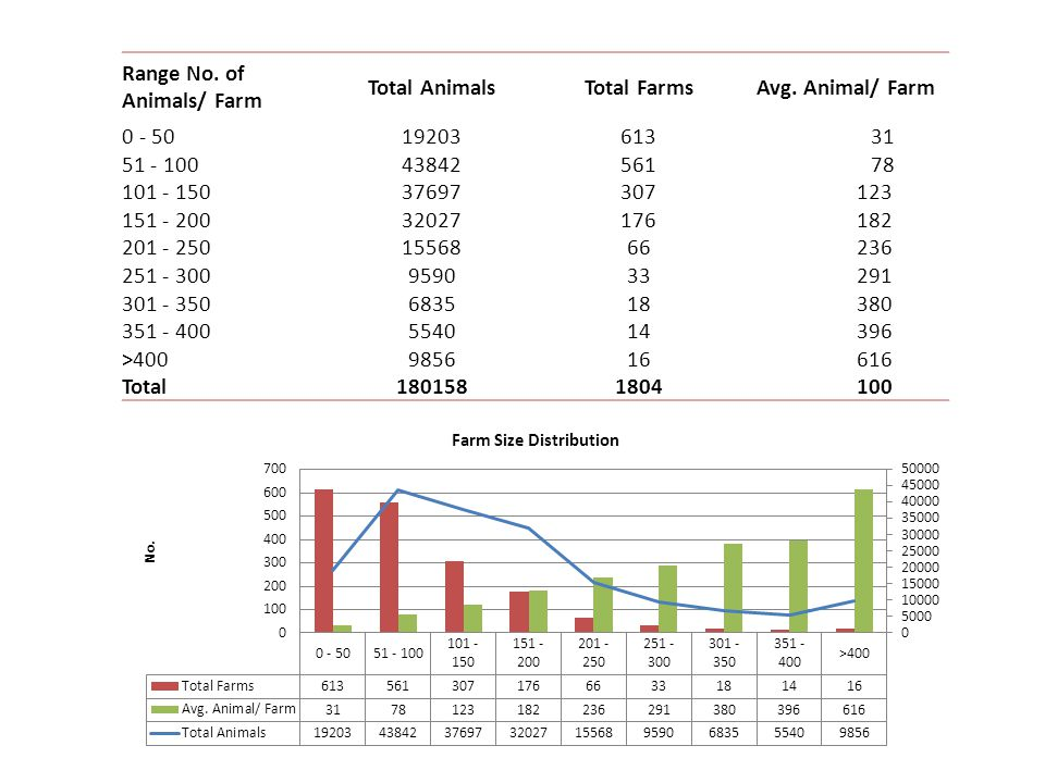 Range No.of Animals/ Farm Total AnimalsTotal FarmsAvg.