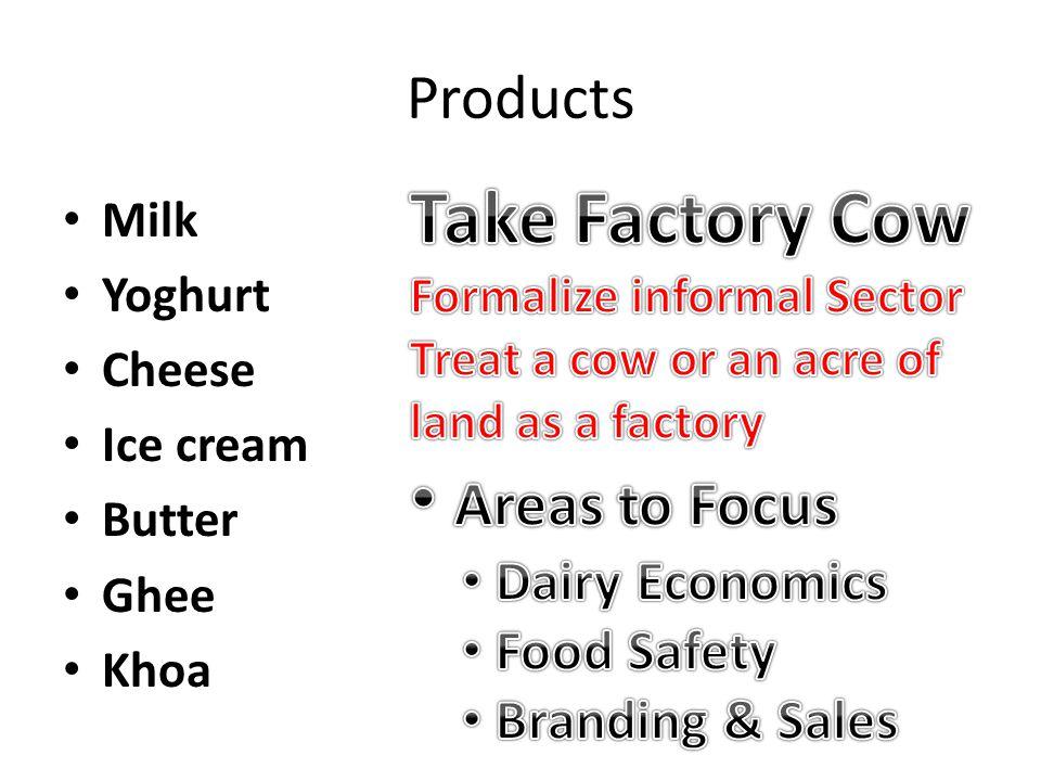 Products Milk Yoghurt Cheese Ice cream Butter Ghee Khoa