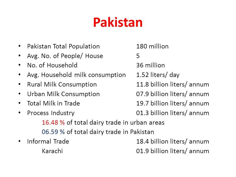 Pakistan Pakistan Total Population180 million Avg.