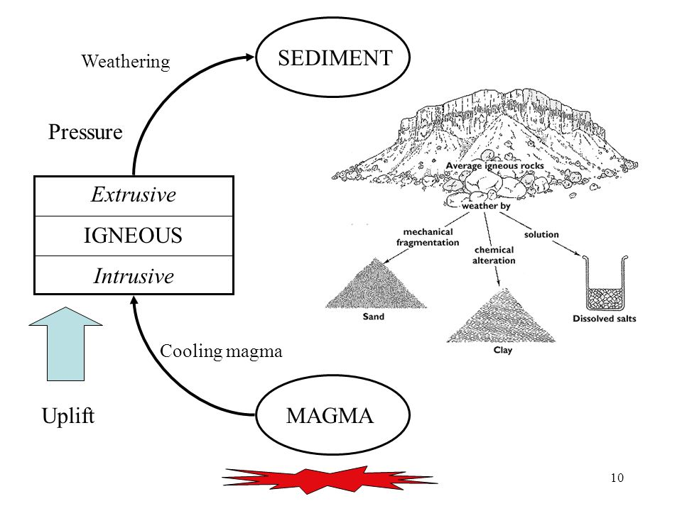 10 MAGMA Extrusive IGNEOUS Intrusive SEDIMENT Uplift Cooling magma Weathering SEDIMENT Pressure