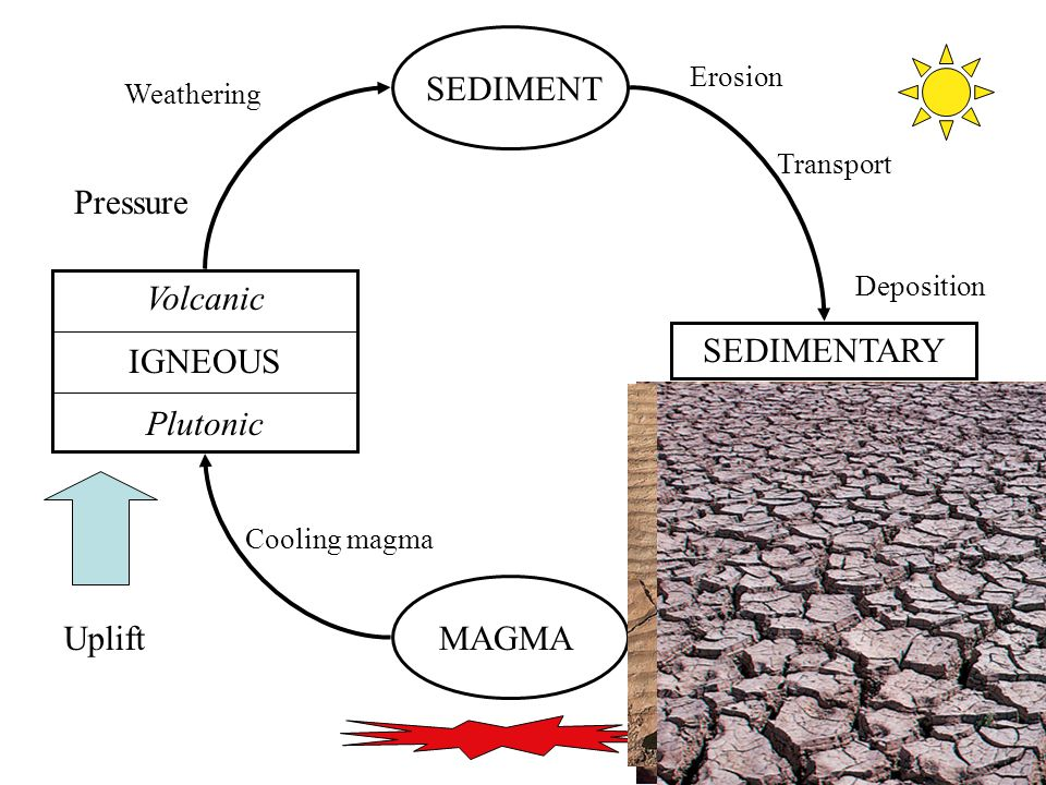 12 MAGMA Volcanic IGNEOUS Plutonic SEDIMENT SEDIMENTARY Uplift Cooling magma Weathering Erosion Transport Deposition Pressure
