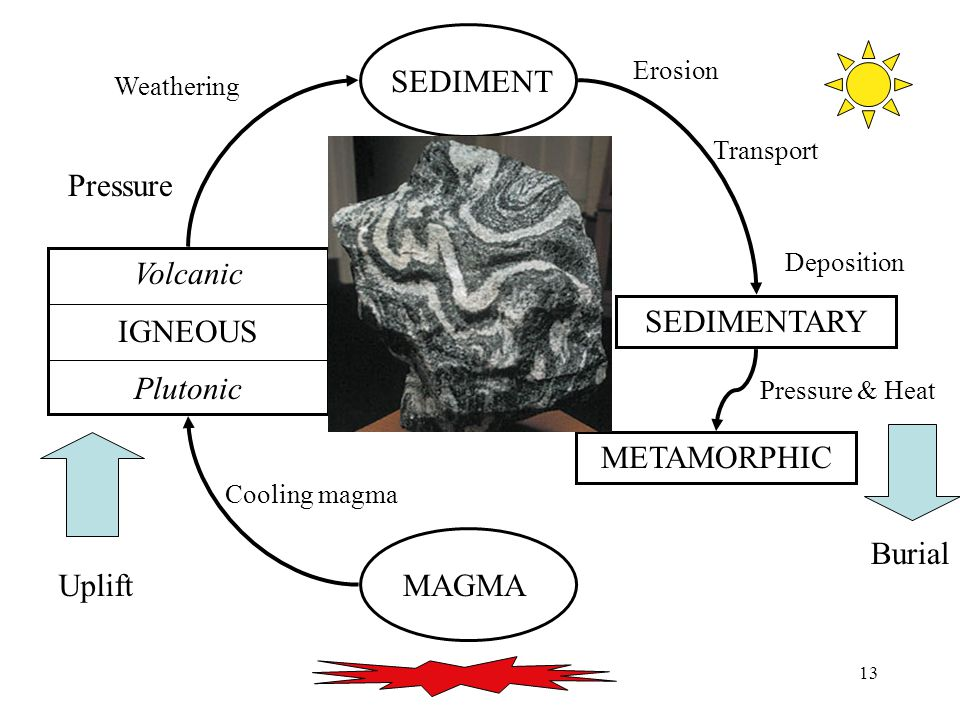 13 MAGMA Volcanic IGNEOUS Plutonic SEDIMENT SEDIMENTARY METAMORPHIC Uplift Burial Pressure & Heat Cooling magma Weathering Erosion Transport Deposition Pressure