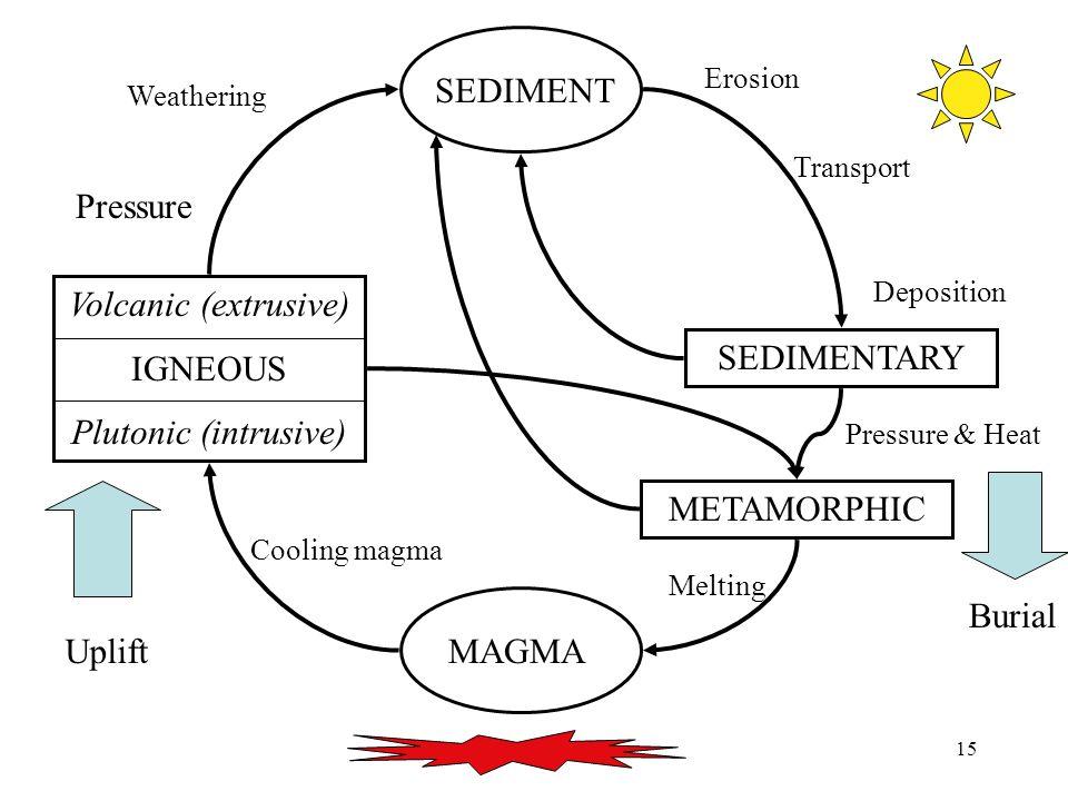 15 MAGMA Volcanic (extrusive) IGNEOUS Plutonic (intrusive) SEDIMENT SEDIMENTARY METAMORPHIC Uplift Burial Pressure & Heat Melting Cooling magma Weathering Erosion Transport Deposition Pressure