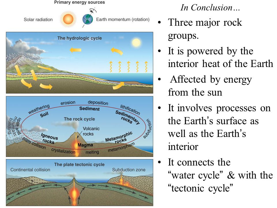 Three major rock groups. It is powered by the interior heat of the Earth Affected by energy from the sun It involves processes on the Earth's surface