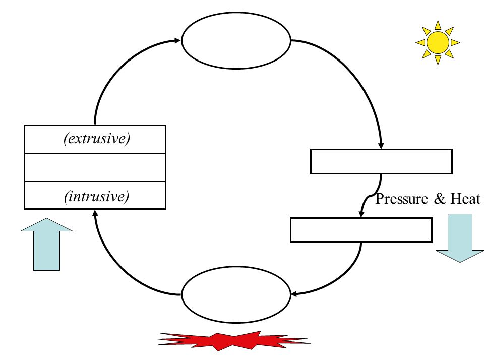 (extrusive) (intrusive) Pressure & Heat