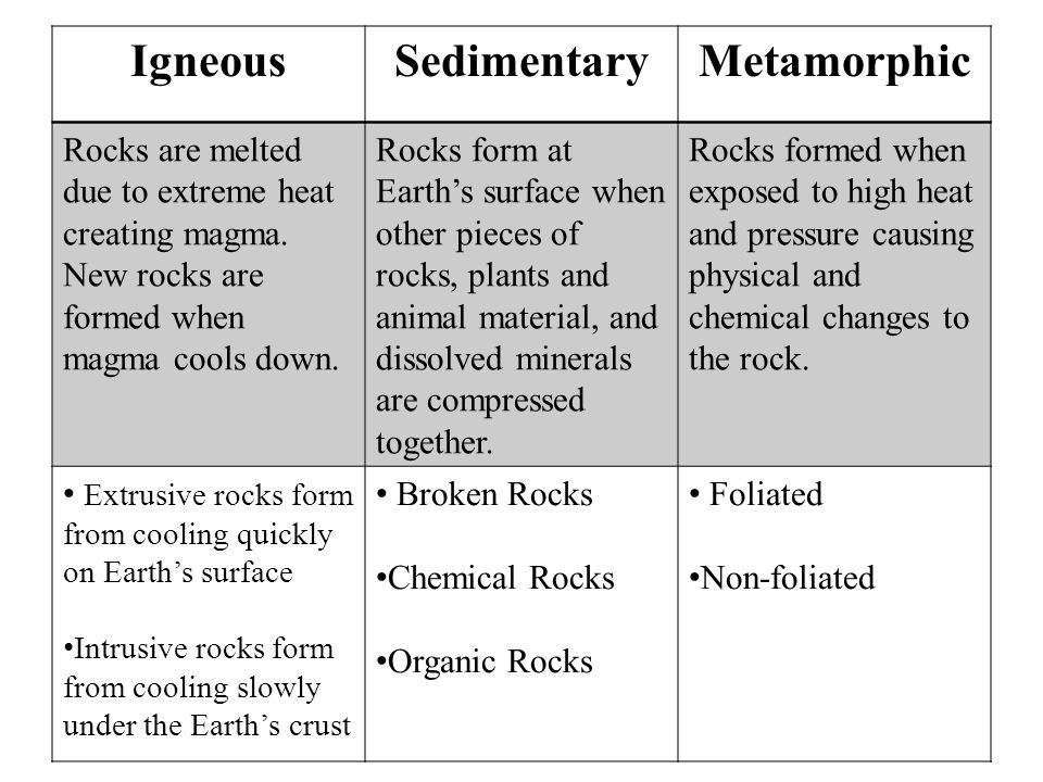 IgneousSedimentaryMetamorphic Rocks are melted due to extreme heat creating magma. New rocks are formed when magma cools down. Rocks form at Earth's s