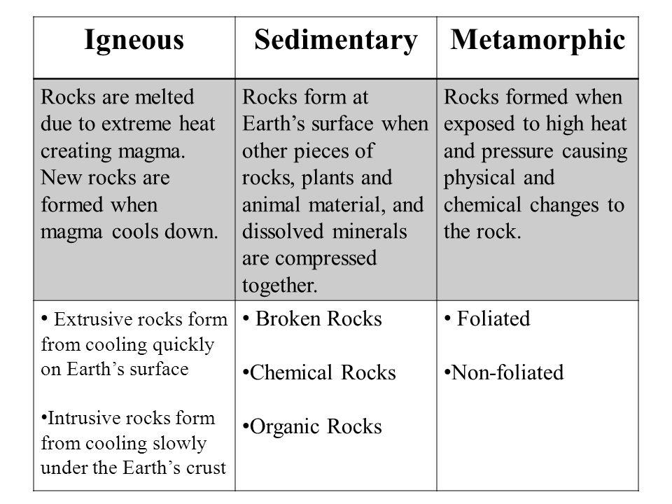 IgneousSedimentaryMetamorphic Rocks are melted due to extreme heat creating magma.