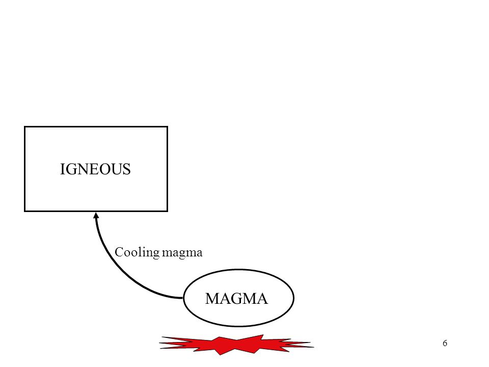 7 MAGMA IGNEOUS Intrusive Cooling magma
