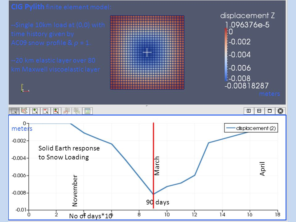 CIG Pylith finite element model: --Single 10km load at (0,0) with time history given by AC09 snow profile &  = 1.