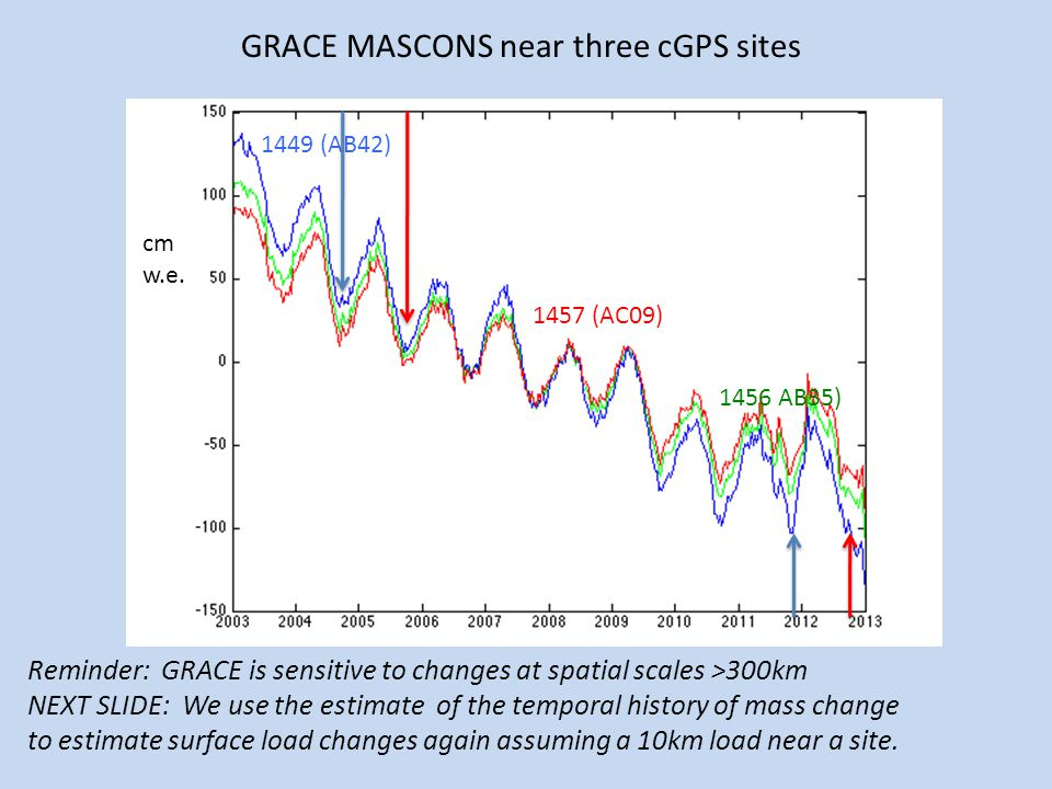 GRACE MASCONS near three cGPS sites 1449 (AB42) 1457 (AC09) 1456 AB35) cm w.e. Reminder: GRACE is sensitive to changes at spatial scales >300km NEXT S