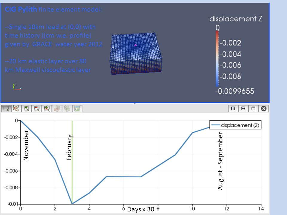 CIG Pylith finite element model: --Single 10km load at (0,0) with time history ((cm w.e.