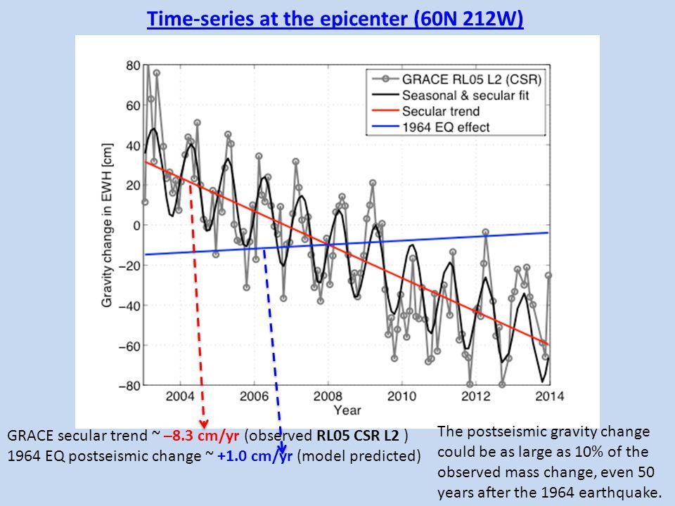 Time-series at the epicenter (60N 212W) GRACE secular trend ~ –8.3 cm/yr (observed RL05 CSR L2 ) 1964 EQ postseismic change ~ +1.0 cm/yr (model predic