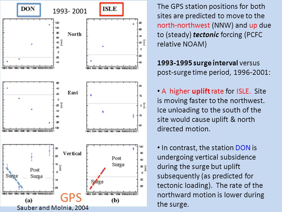 The GPS station positions for both sites are predicted to move to the north-northwest (NNW) and up due to (steady) tectonic forcing (PCFC relative NOA