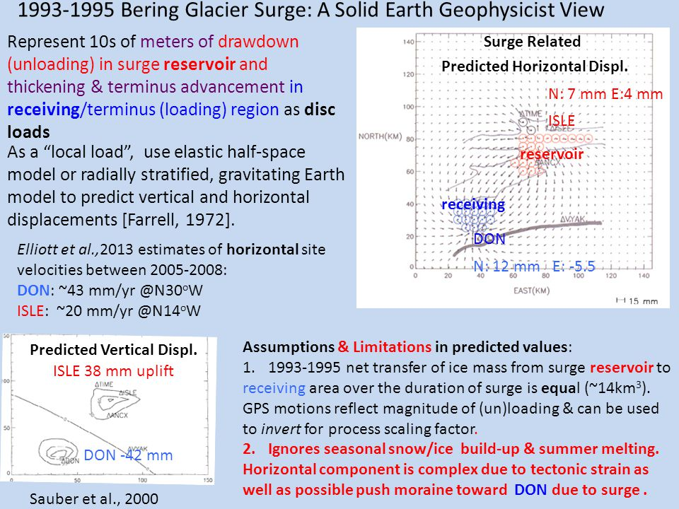 1993-1995 Bering Glacier Surge: A Solid Earth Geophysicist View Represent 10s of meters of drawdown (unloading) in surge reservoir and thickening & terminus advancement in receiving/terminus (loading) region as disc loads As a local load , use elastic half-space model or radially stratified, gravitating Earth model to predict vertical and horizontal displacements [Farrell, 1972].