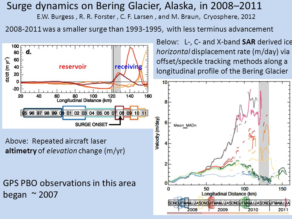 reservoirreceiving Above: Repeated aircraft laser altimetry of elevation change (m/yr) Surge dynamics on Bering Glacier, Alaska, in 2008–2011 E.W. Bur