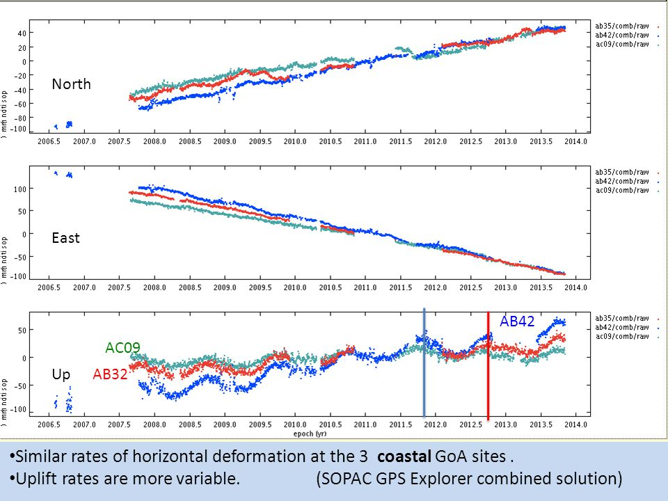 North East Up Similar rates of horizontal deformation at the 3 coastal GoA sites. Uplift rates are more variable. (SOPAC GPS Explorer combined solutio