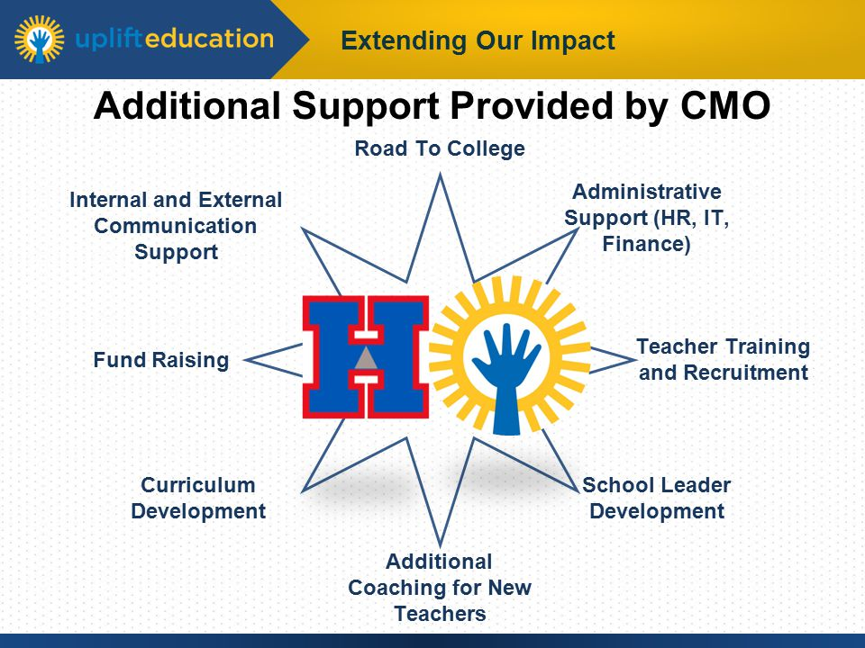 Extending Our Impact Additional Support Provided by CMO Teacher Training and Recruitment Additional Coaching for New Teachers Administrative Support (HR, IT, Finance) Road To College School Leader Development Internal and External Communication Support Fund Raising Curriculum Development