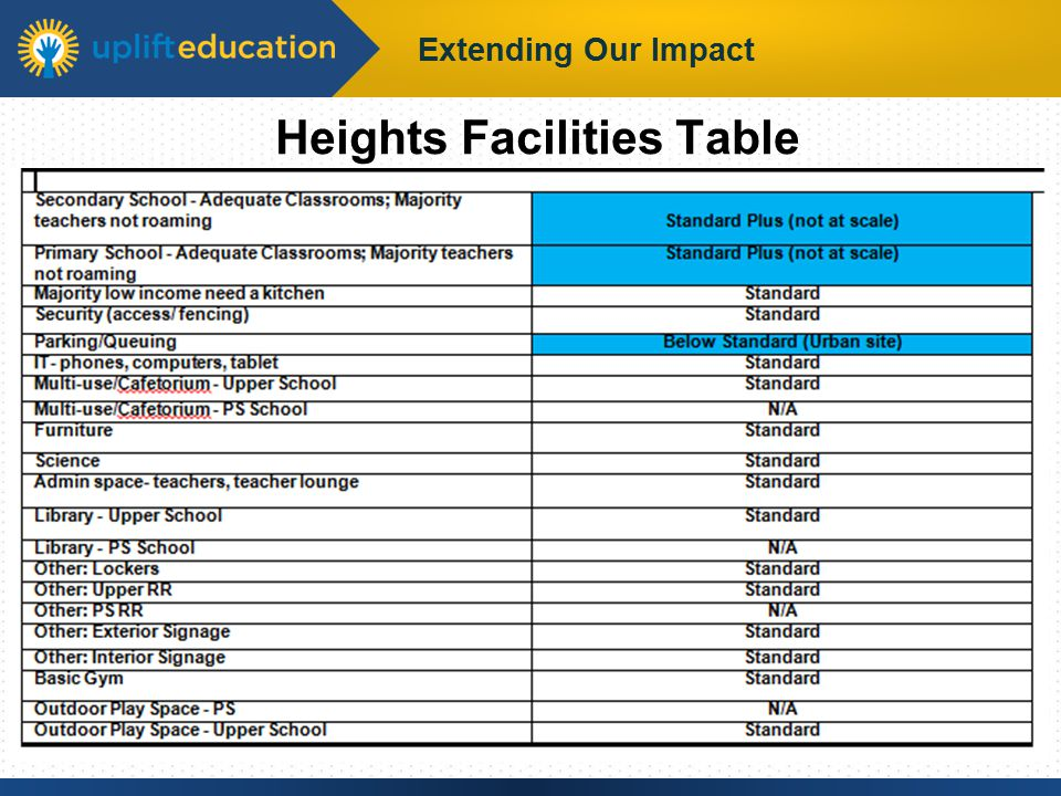 Extending Our Impact Heights Facilities Table