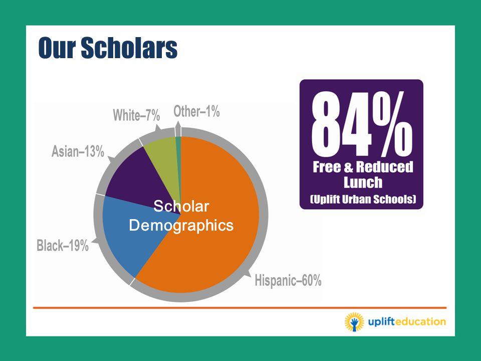 Our Scholars Scholar Demographics