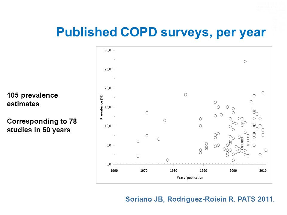 Published COPD surveys, per year 105 prevalence estimates Corresponding to 78 studies in 50 years Soriano JB, Rodriguez-Roisin R.
