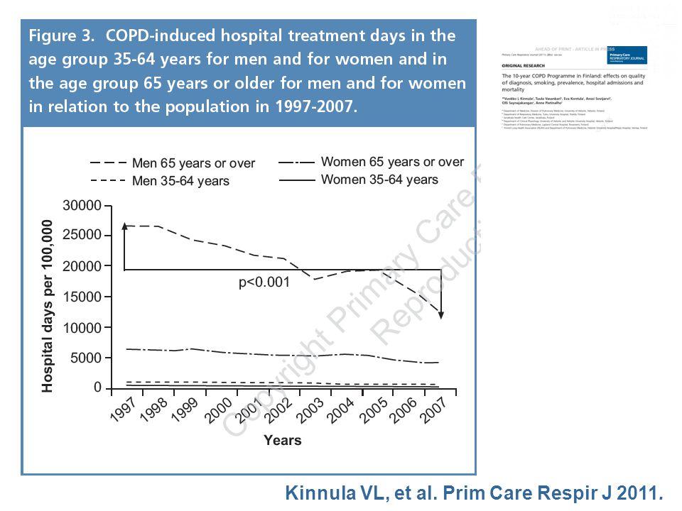 Taxa d hospitalitzacions per MPOC va baixar un 39.7% Els costos totals d hospitalització per MPOC van baixar un 88% Es va reduïr el tabaquisme … Kinnula VL, et al.