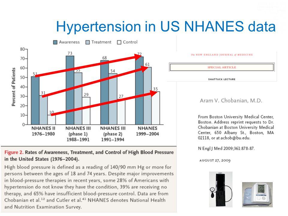 Hypertension in US NHANES data