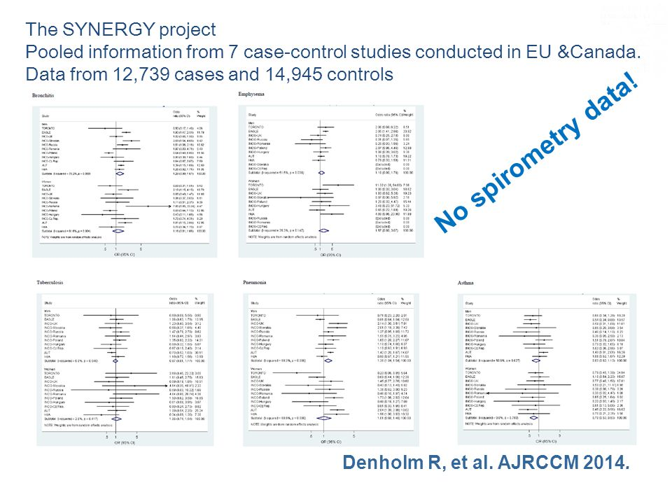 The SYNERGY project Pooled information from 7 case-control studies conducted in EU &Canada. Data from 12,739 cases and 14,945 controls No spirometry d