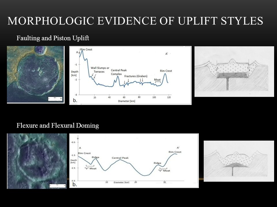MORPHOLOGIC EVIDENCE OF UPLIFT STYLES Faulting and Piston Uplift Flexure and Flexural Doming