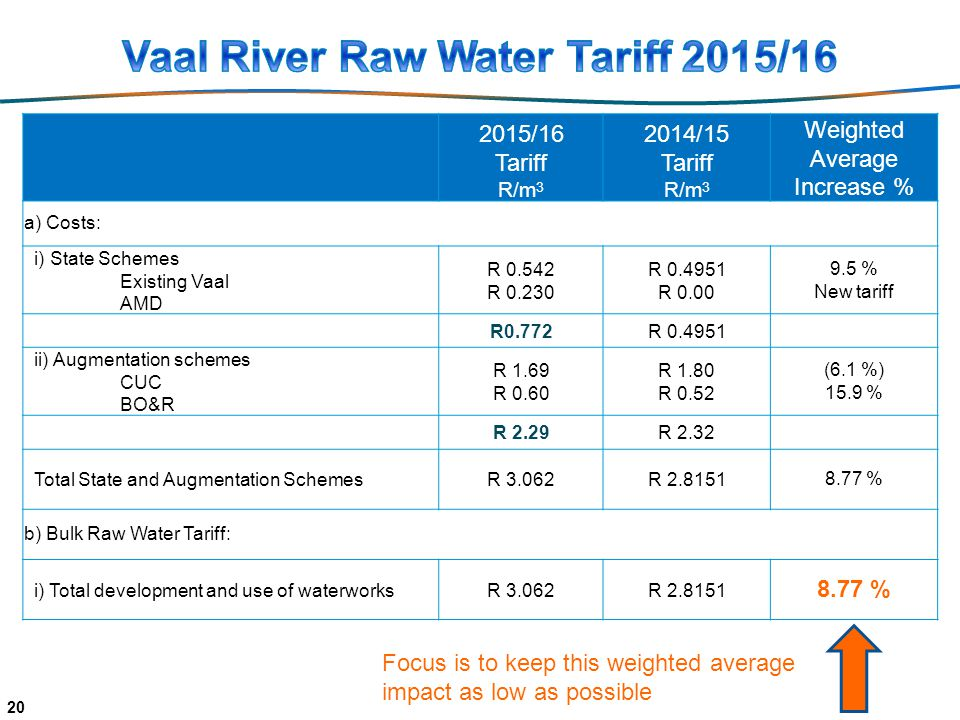 /16 Tariff R/m /15 Tariff R/m 3 Weighted Average Increase % a) Costs: i) State Schemes Existing Vaal AMD R R R R % New tariff R0.772R ii) Augmentation schemes CUC BO&R R 1.69 R 0.60 R 1.80 R 0.52 (6.1 %) 15.9 % R 2.29R 2.32 Total State and Augmentation SchemesR 3.062R % b) Bulk Raw Water Tariff: i) Total development and use of waterworksR 3.062R % Focus is to keep this weighted average impact as low as possible