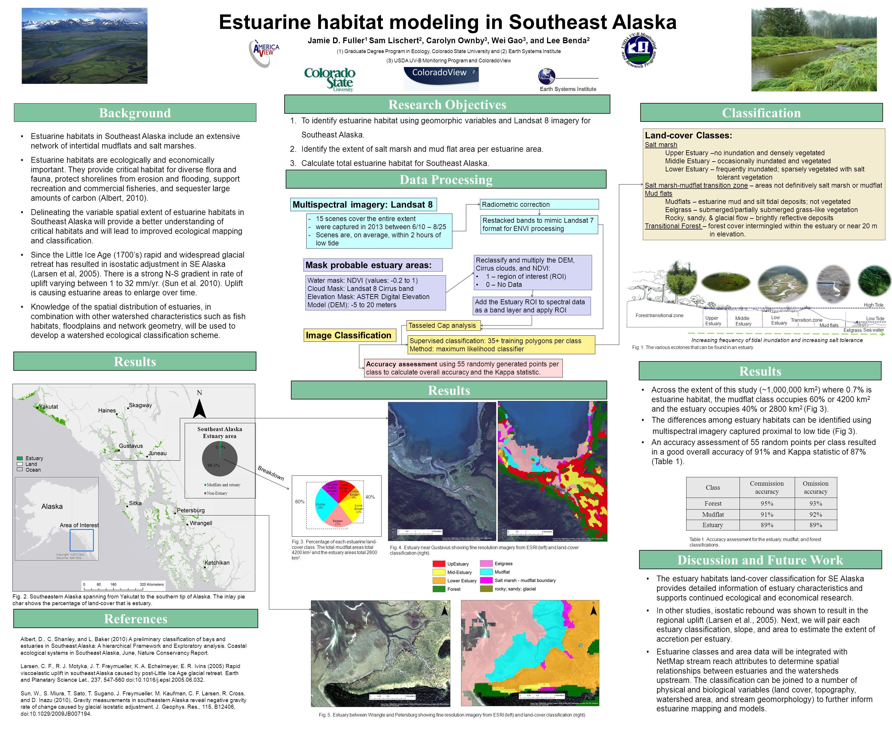 Estuarine habitat modeling in Southeast Alaska Jamie D.